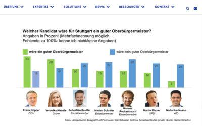 Harris Interactive –  OB-Wahl in Stuttgart